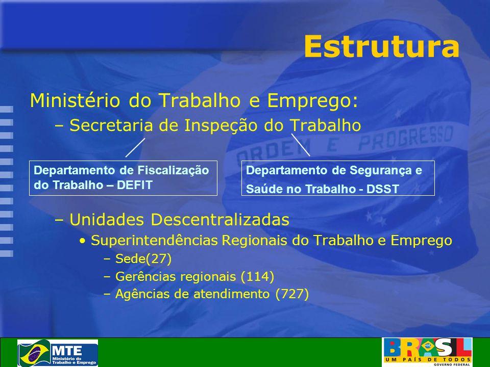 Estrutura Ministério do Trabalho e Emprego: