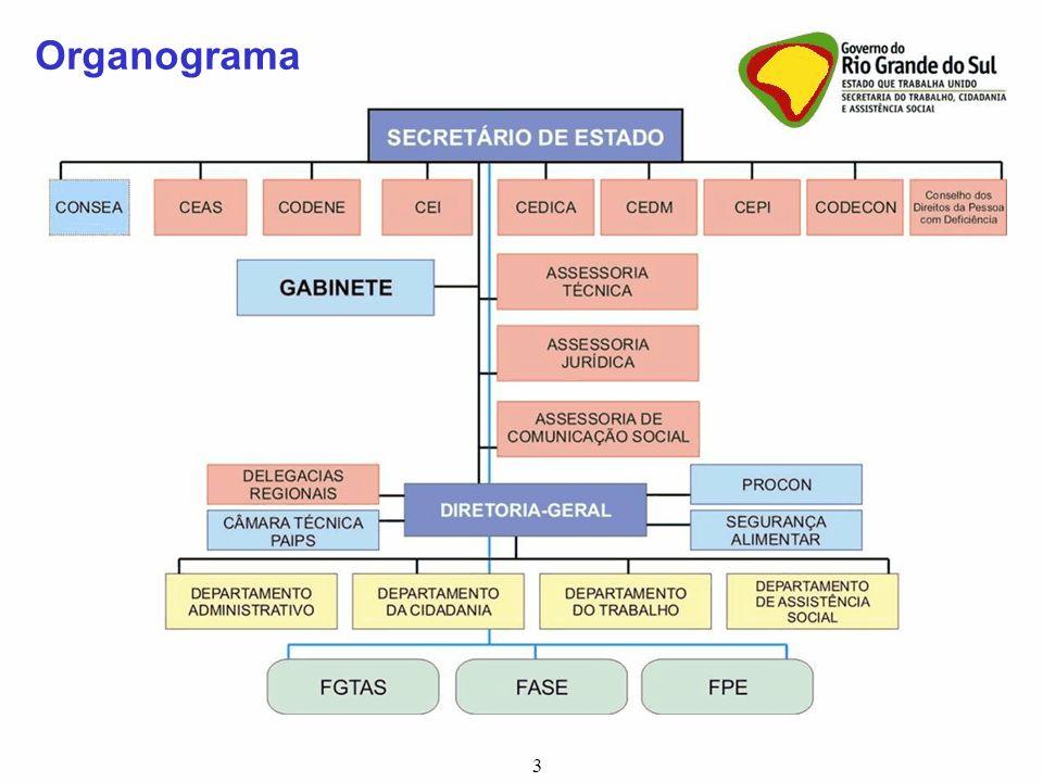 Organograma 3 3