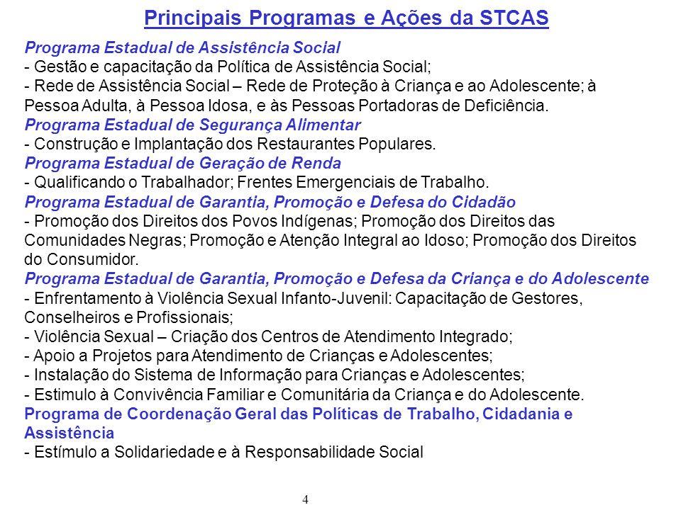 Principais Programas e Ações da STCAS