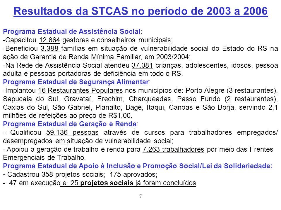 Resultados da STCAS no período de 2003 a 2006