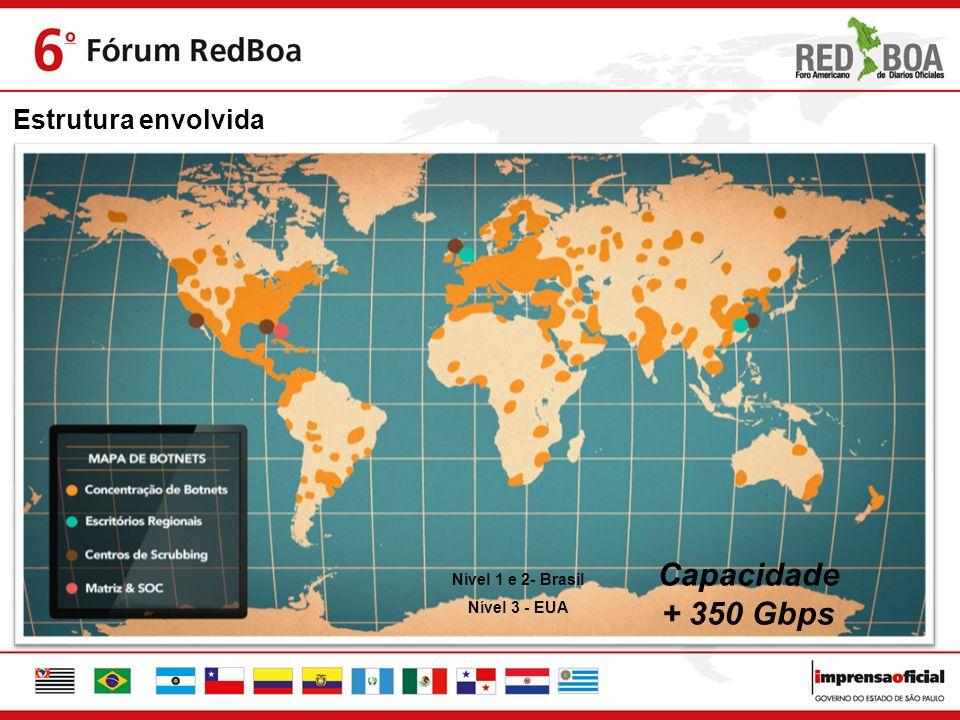 Capacidade + 350 Gbps Estrutura envolvida Nível 1 e 2- Brasil