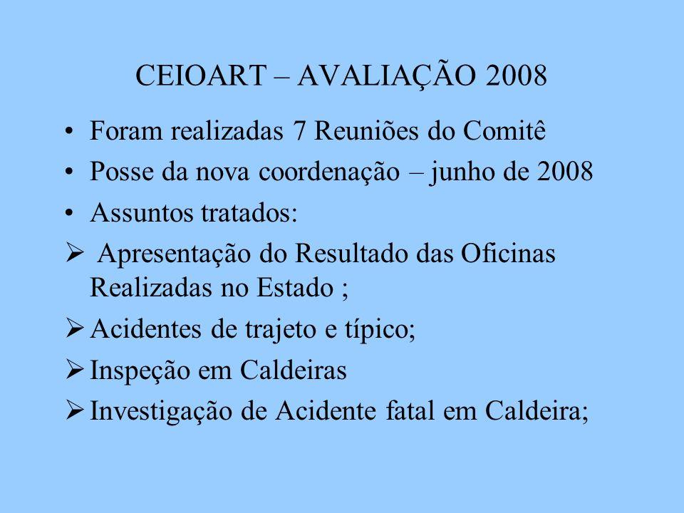 CEIOART – AVALIAÇÃO 2008 Foram realizadas 7 Reuniões do Comitê