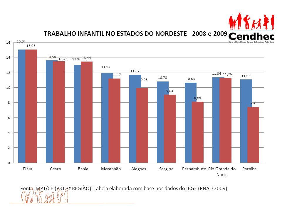 Fonte: MPT/CE (PRT 7ª REGIÃO)