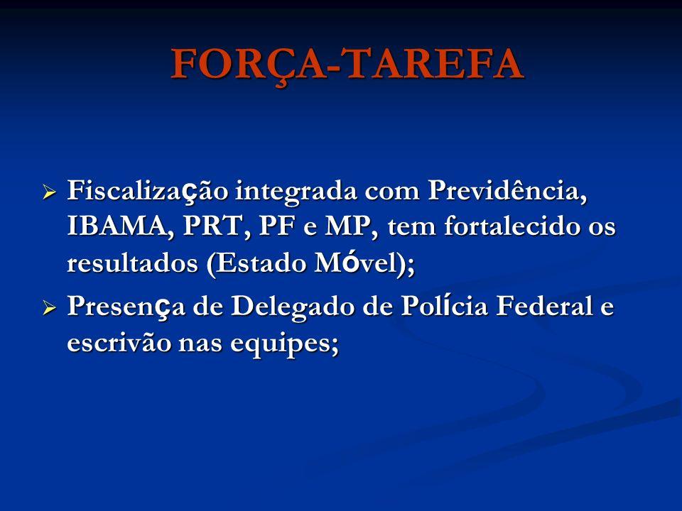 FORÇA-TAREFA Fiscalização integrada com Previdência, IBAMA, PRT, PF e MP, tem fortalecido os resultados (Estado Móvel);