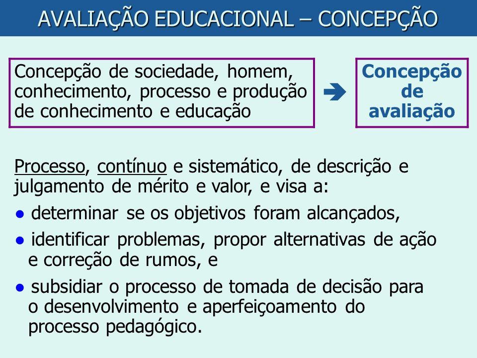 AVALIAÇÃO EDUCACIONAL – CONCEPÇÃO