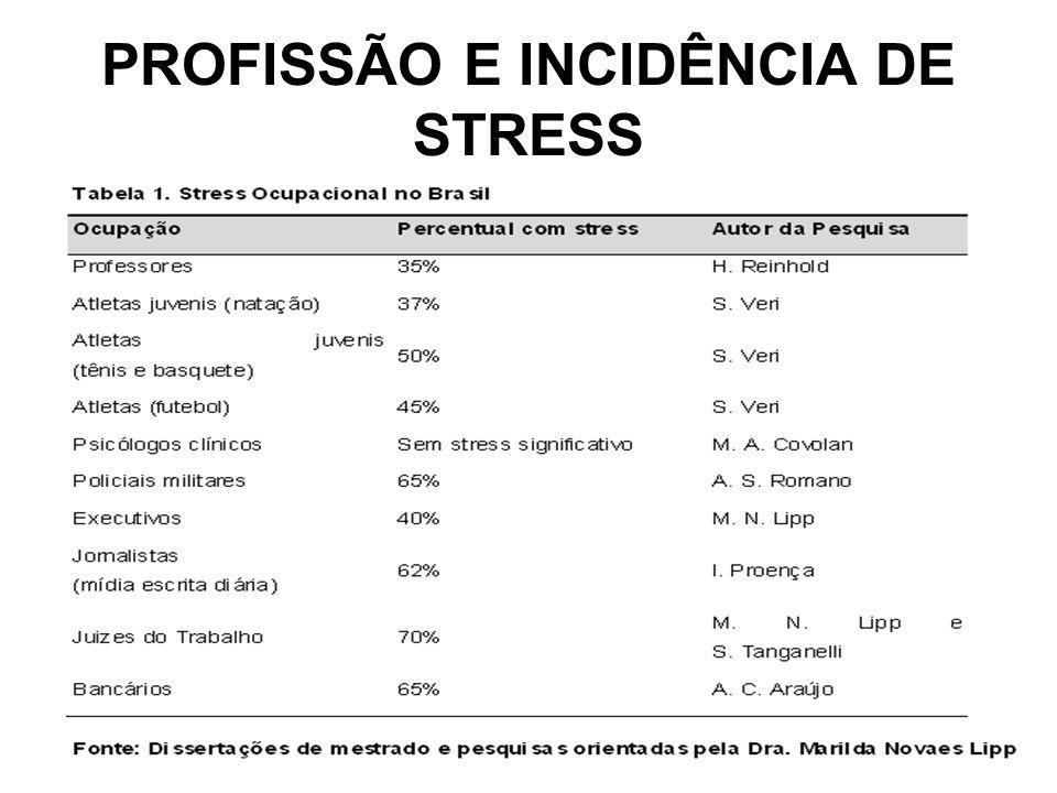 PROFISSÃO E INCIDÊNCIA DE STRESS