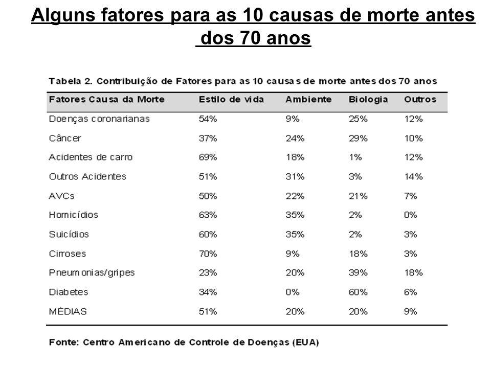 Alguns fatores para as 10 causas de morte antes