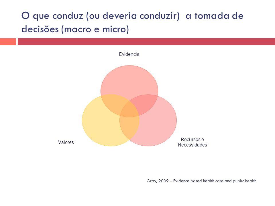 O que conduz (ou deveria conduzir) a tomada de decisões (macro e micro)