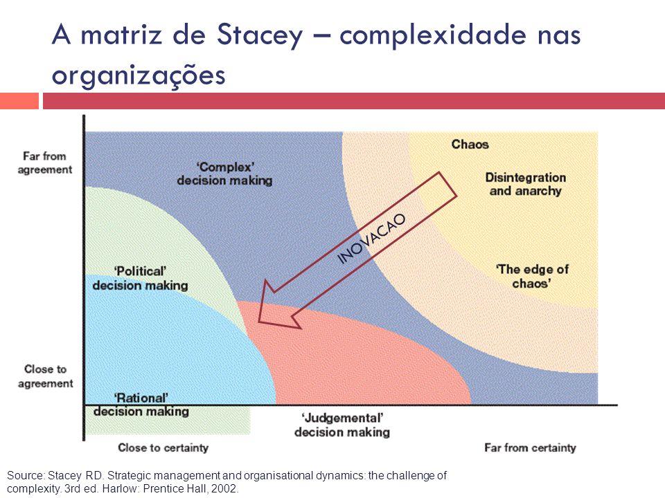 A matriz de Stacey – complexidade nas organizações
