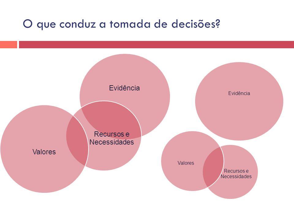 O que conduz a tomada de decisões