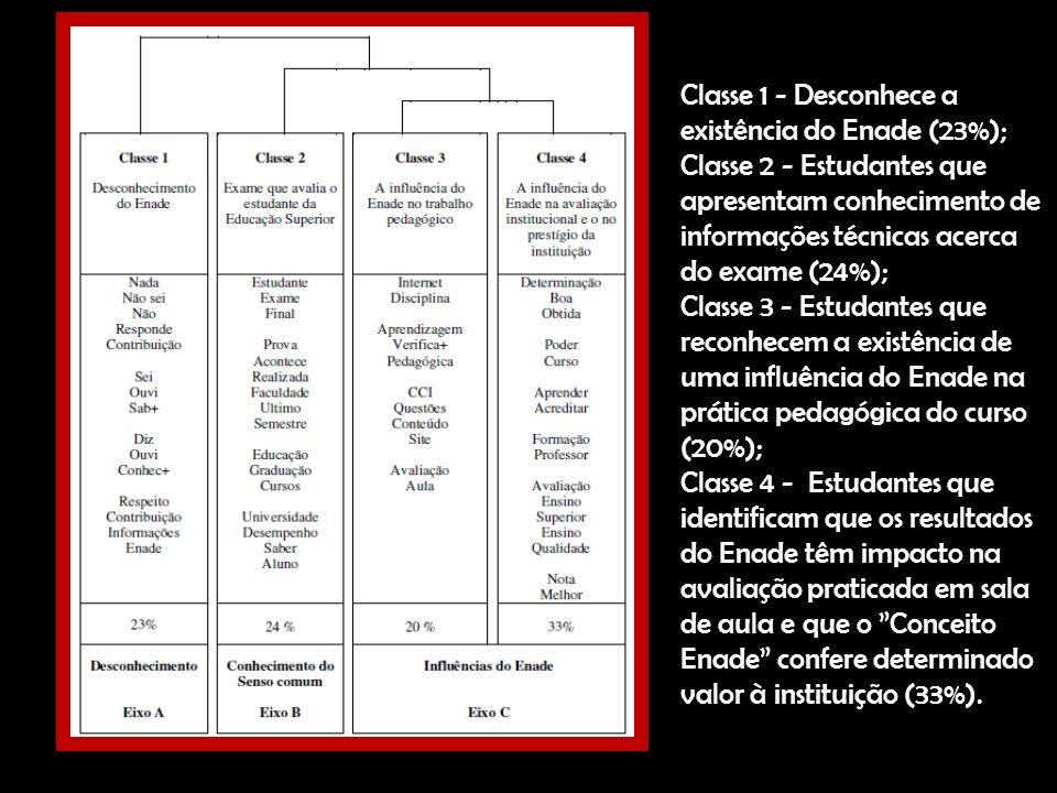 Classe 1 - Desconhece a existência do Enade (23%);