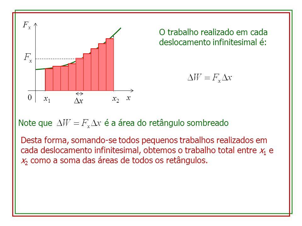 x Fx. x1. x2. Δx. O trabalho realizado em cada deslocamento infinitesimal é: Note que é a área do retângulo sombreado.