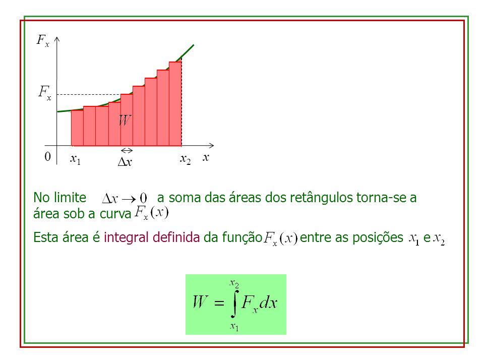 x Fx. Δx. x2. x1. No limite a soma das áreas dos retângulos torna-se a área sob a curva.
