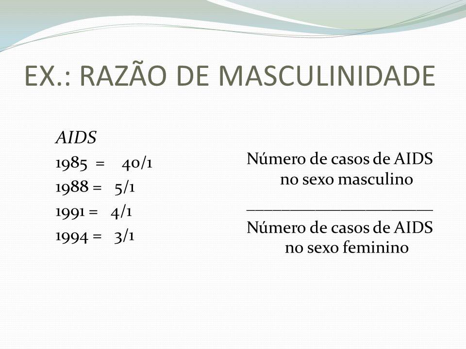 EX.: RAZÃO DE MASCULINIDADE