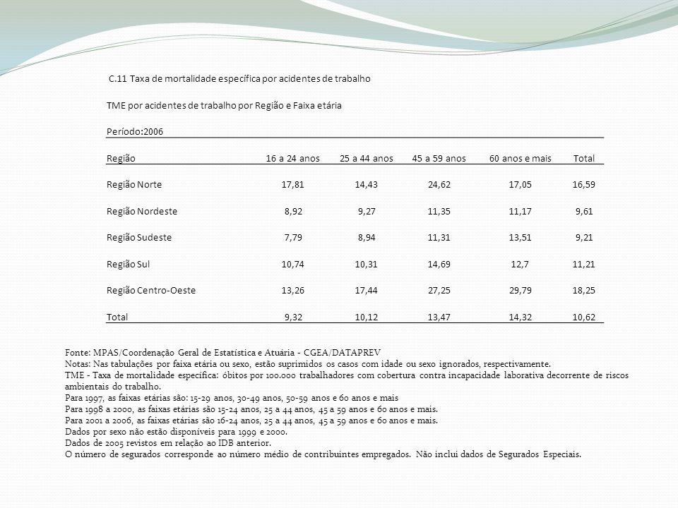 C.11 Taxa de mortalidade específica por acidentes de trabalho