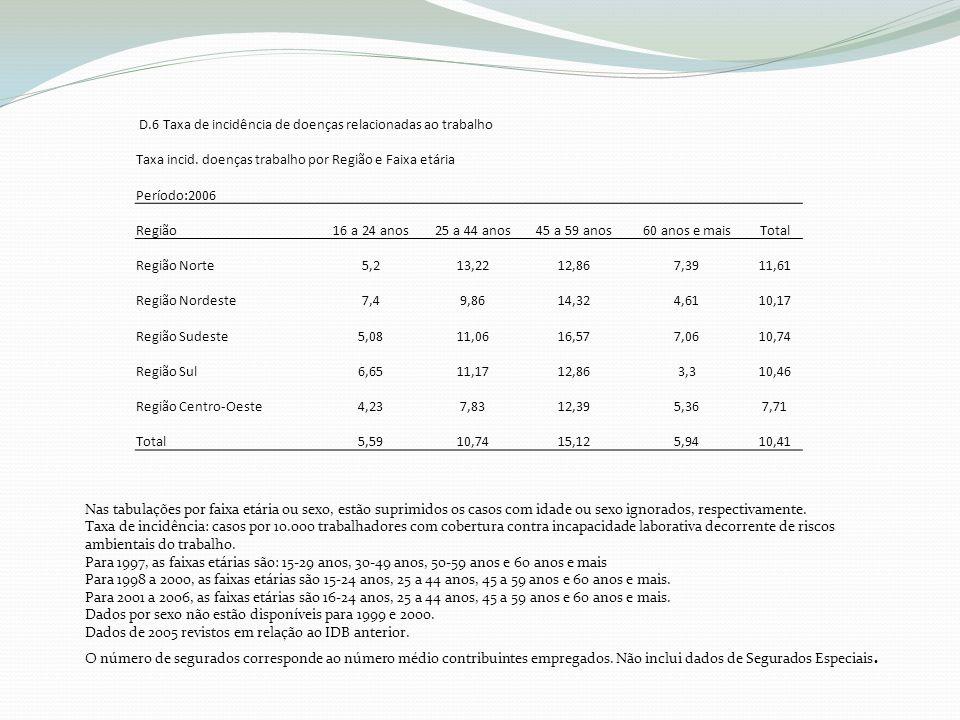 D.6 Taxa de incidência de doenças relacionadas ao trabalho