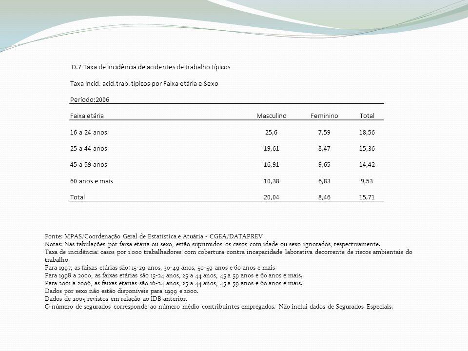 D.7 Taxa de incidência de acidentes de trabalho típicos