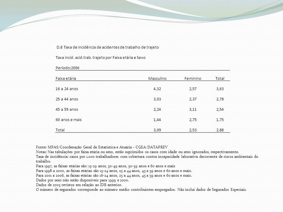 D.8 Taxa de incidência de acidentes de trabalho de trajeto