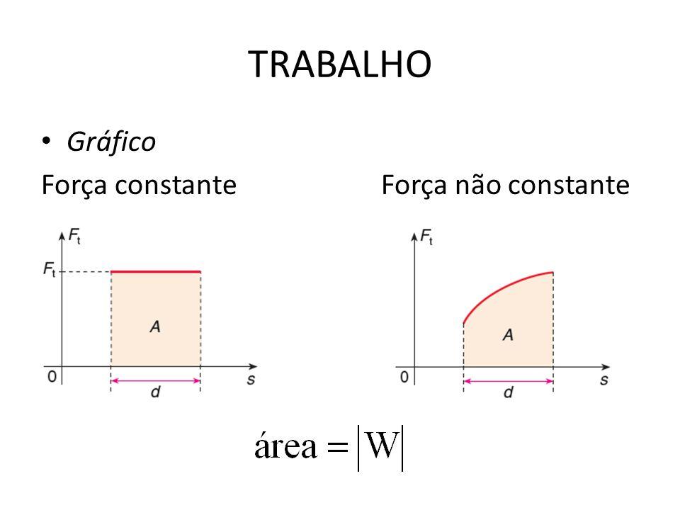 TRABALHO Gráfico Força constante Força não constante