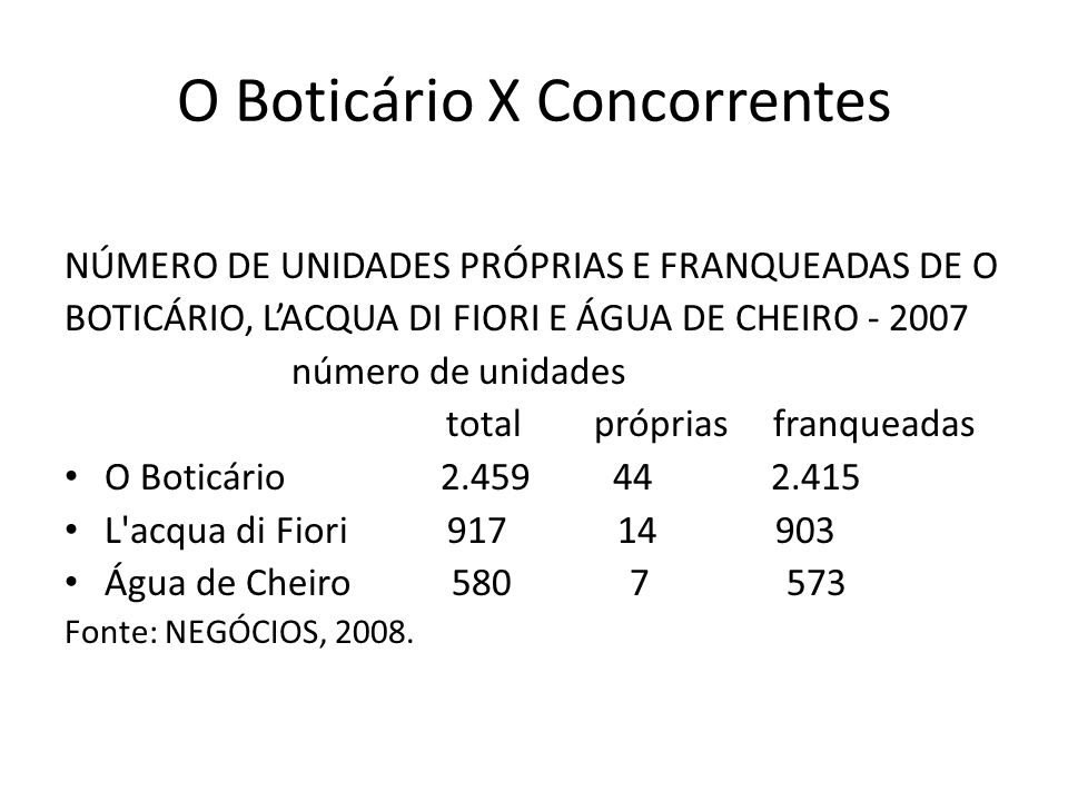 O Boticário X Concorrentes