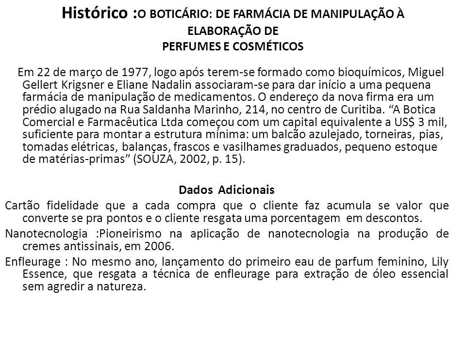 Histórico :O BOTICÁRIO: DE FARMÁCIA DE MANIPULAÇÃO À ELABORAÇÃO DE PERFUMES E COSMÉTICOS