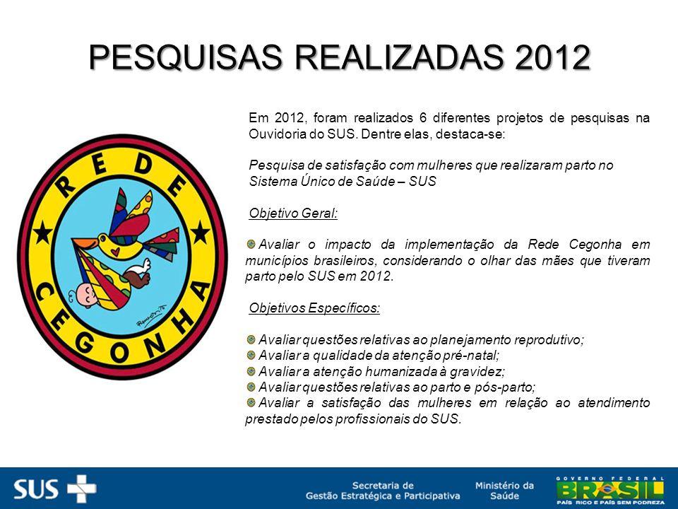 PESQUISAS REALIZADAS 2012 Em 2012, foram realizados 6 diferentes projetos de pesquisas na Ouvidoria do SUS. Dentre elas, destaca-se: