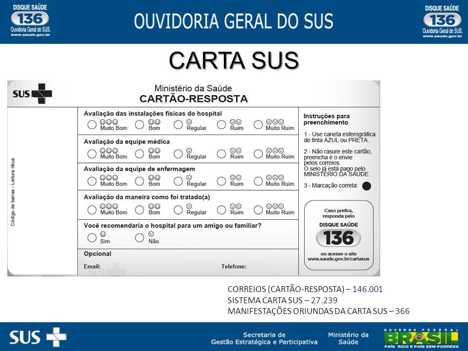 CARTA SUS CORREIOS (CARTÃO-RESPOSTA) – 146.001