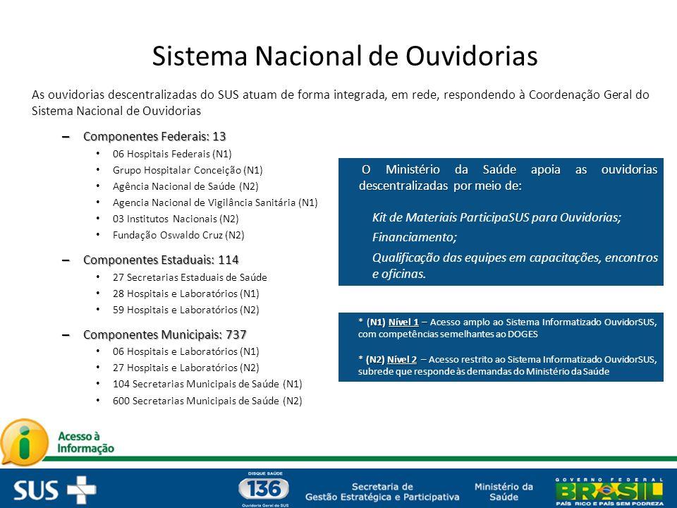Sistema Nacional de Ouvidorias