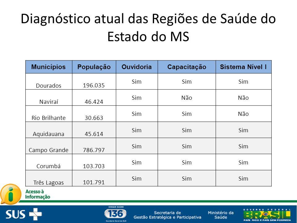 Diagnóstico atual das Regiões de Saúde do Estado do MS
