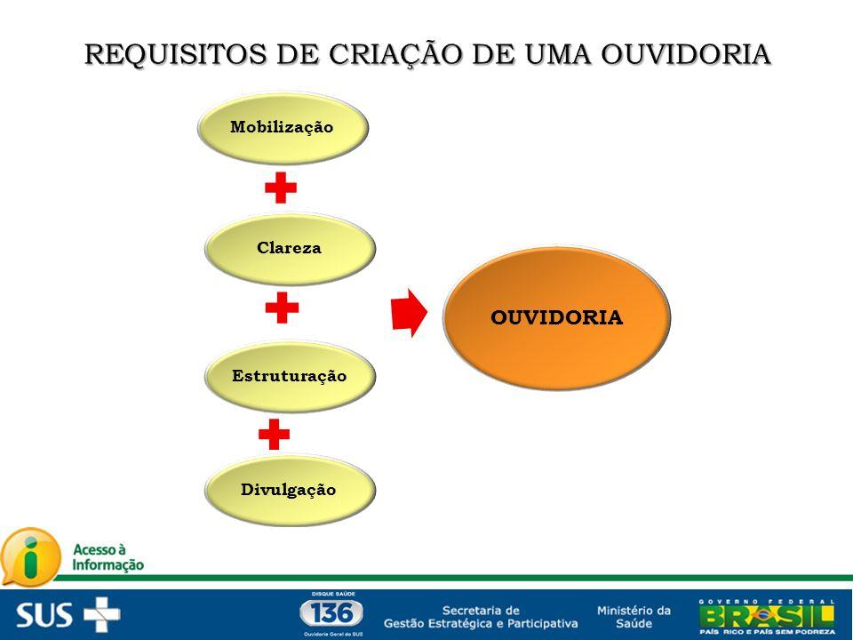 REQUISITOS DE CRIAÇÃO DE UMA OUVIDORIA