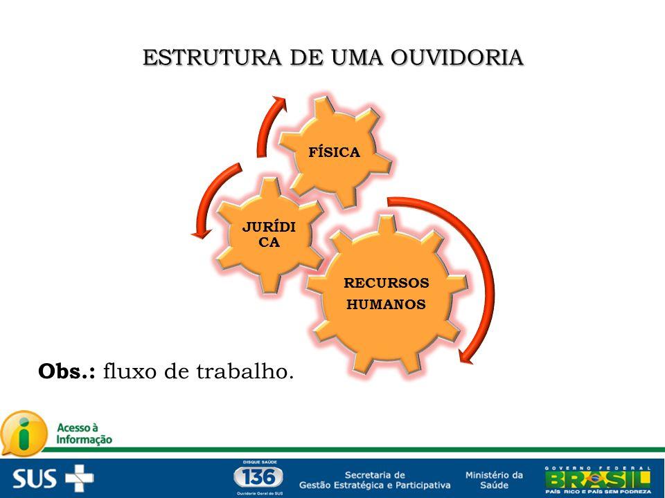 ESTRUTURA DE UMA OUVIDORIA