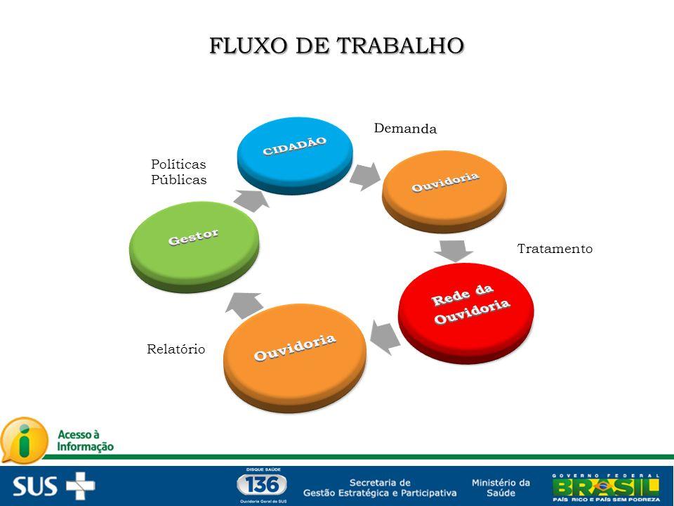 FLUXO DE TRABALHO CIDADÃO Ouvidoria Rede da Gestor Demanda Políticas