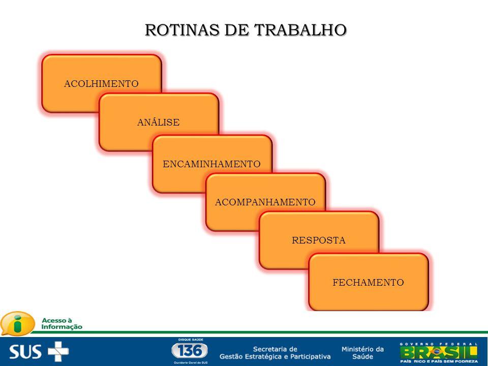 ROTINAS DE TRABALHO ACOLHIMENTO ANÁLISE ENCAMINHAMENTO ACOMPANHAMENTO