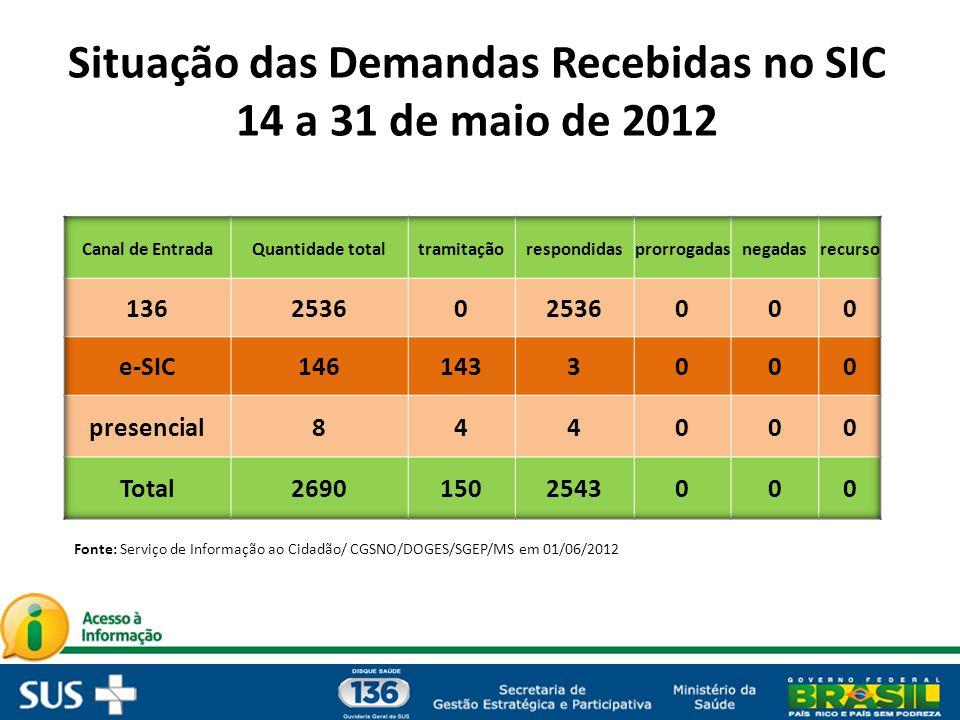 Situação das Demandas Recebidas no SIC 14 a 31 de maio de 2012