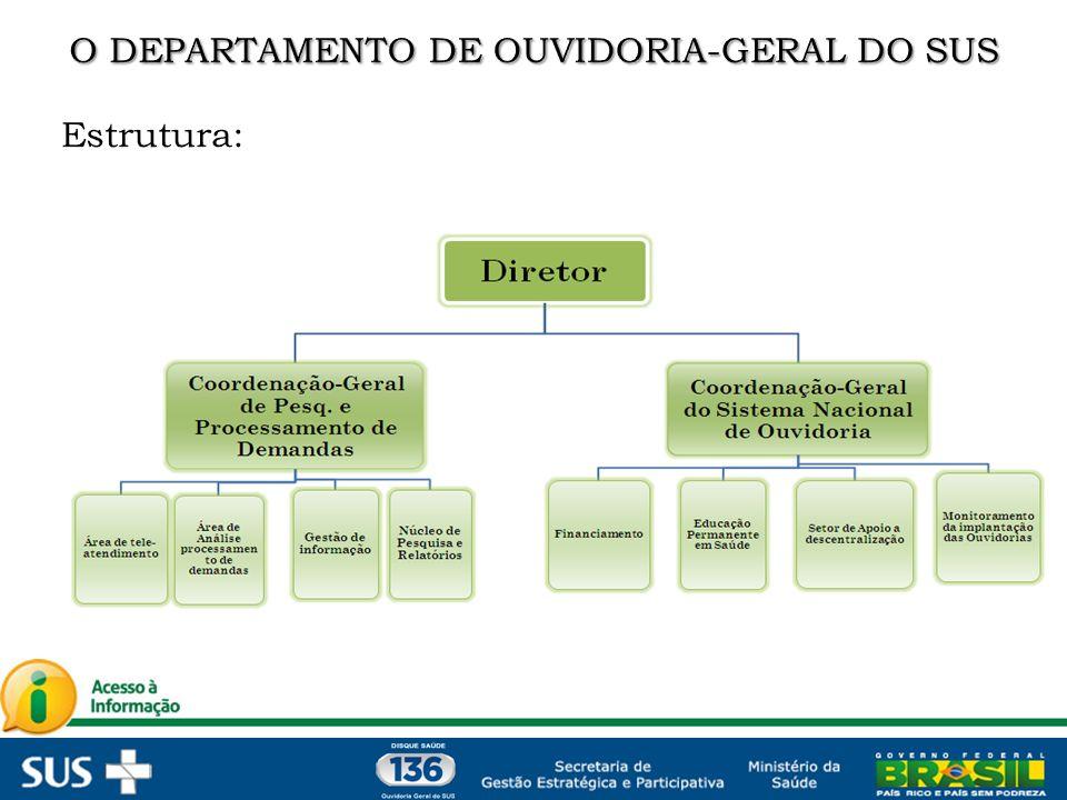 O DEPARTAMENTO DE OUVIDORIA-GERAL DO SUS
