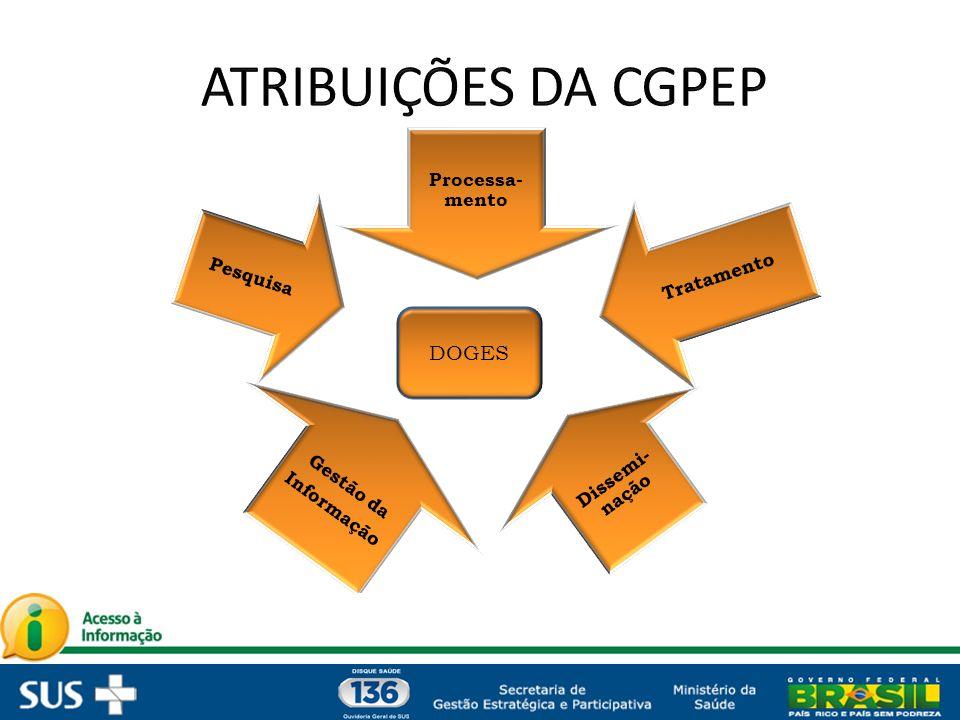 ATRIBUIÇÕES DA CGPEP DOGES Processa-mento Tratamento Dissemi-nação
