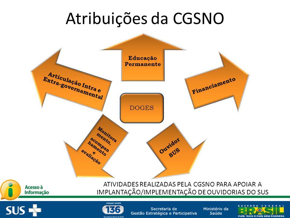 acompanhamento e avaliação Articulação Intra e Extra-governamental
