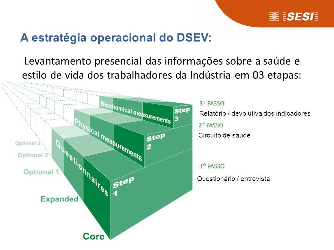 Os benefícios do DSEV para a gestão empresarial: