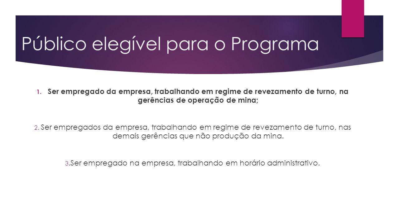 Público elegível para o Programa