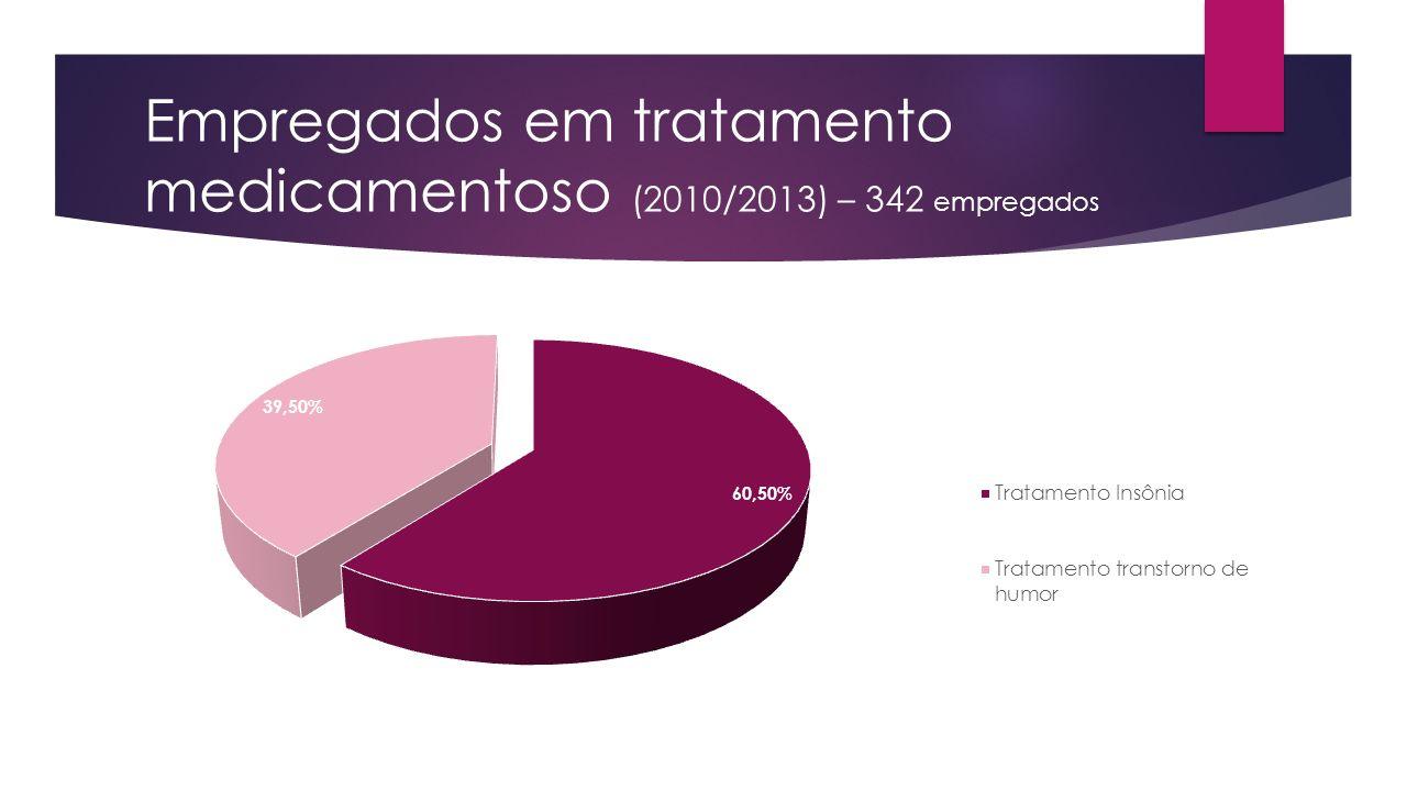 Empregados em tratamento medicamentoso (2010/2013) – 342 empregados