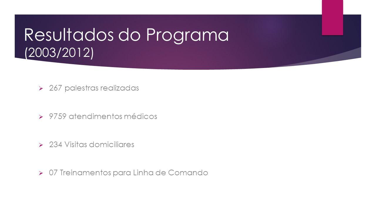 Resultados do Programa (2003/2012)