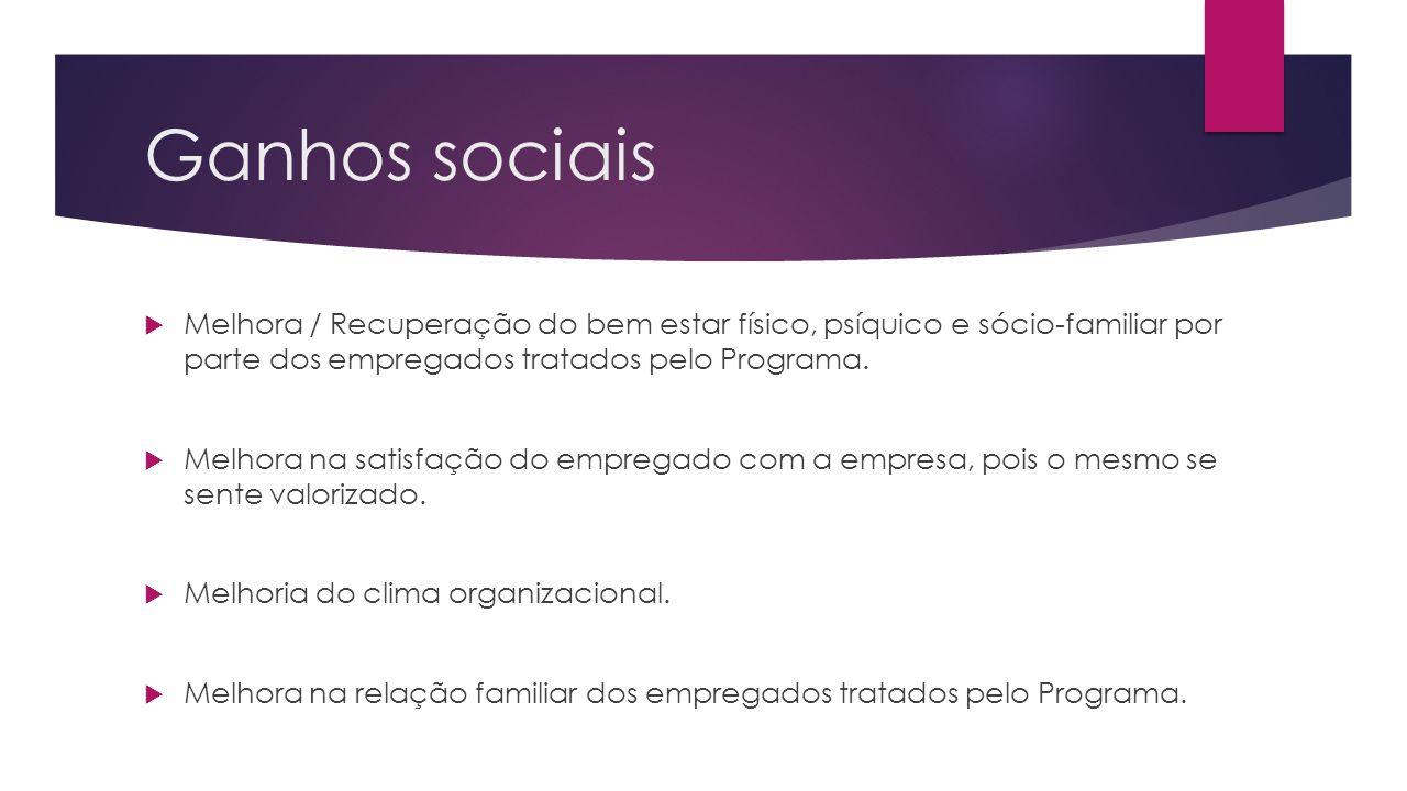 Ganhos sociais Melhora / Recuperação do bem estar físico, psíquico e sócio-familiar por parte dos empregados tratados pelo Programa.