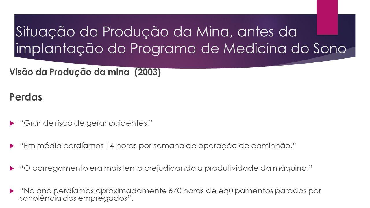 Situação da Produção da Mina, antes da implantação do Programa de Medicina do Sono