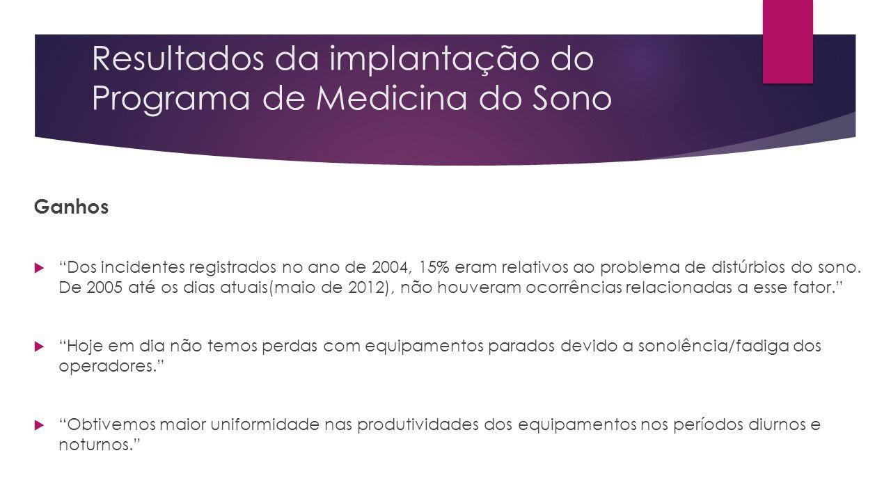 Resultados da implantação do Programa de Medicina do Sono