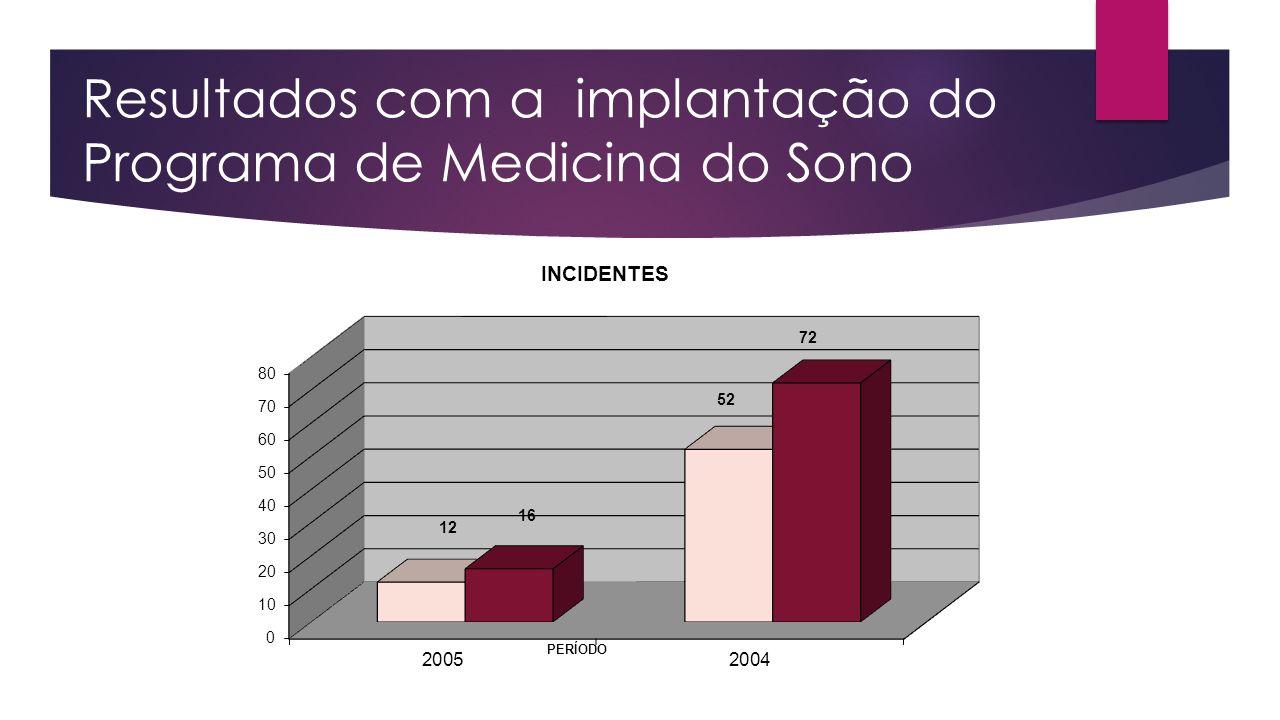 Resultados com a implantação do Programa de Medicina do Sono