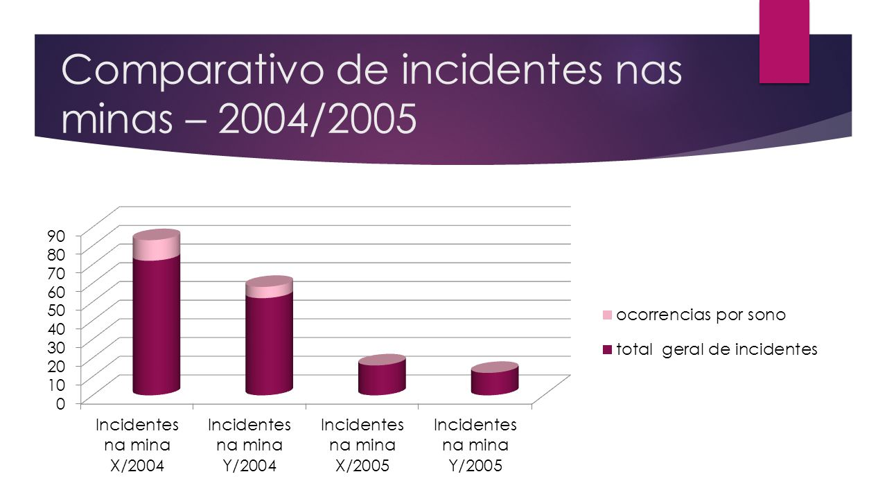 Comparativo de incidentes nas minas – 2004/2005
