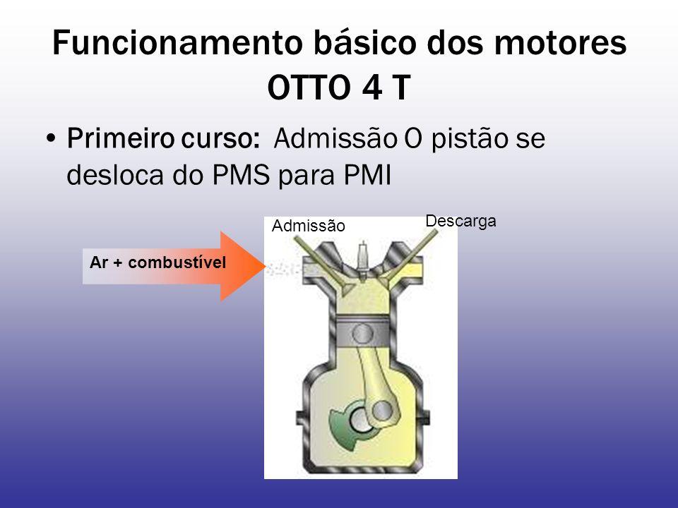 Funcionamento básico dos motores OTTO 4 T