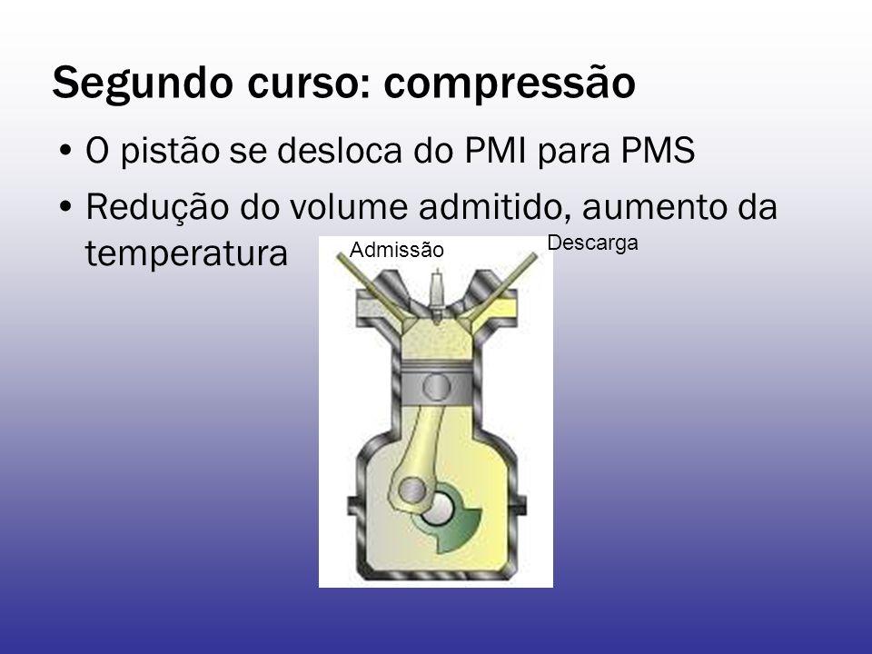 Segundo curso: compressão