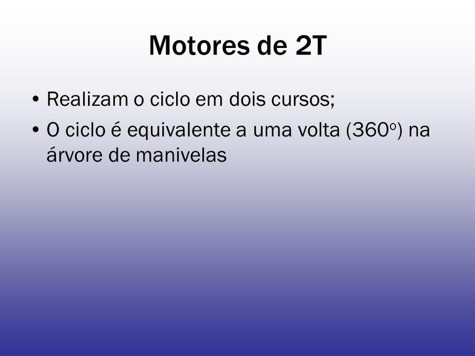 Motores de 2T Realizam o ciclo em dois cursos;
