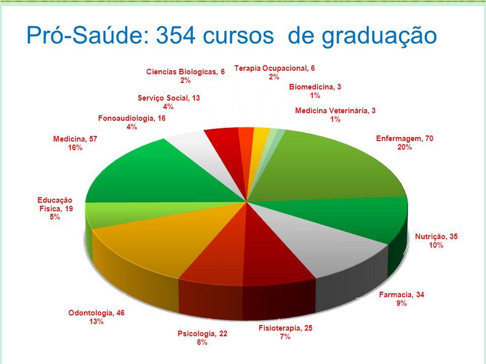 Pró-Saúde: 354 cursos de graduação